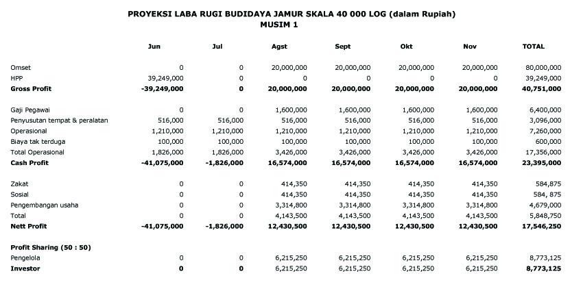 CASHFLOW BUDIDAYA JAMUR SKALA 40 000 LOG