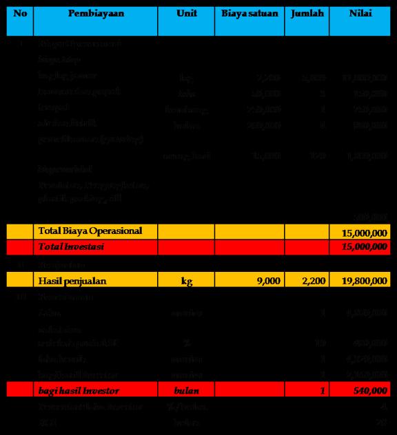 analisis keuangan usaha budidaya jamur Ganesha Mycosoft Bandung