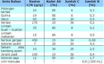 Tabel C dan N