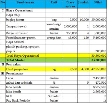 Investasi Budidaya Jamur Tiram 10000 Baglog Hijrah Mushroom
